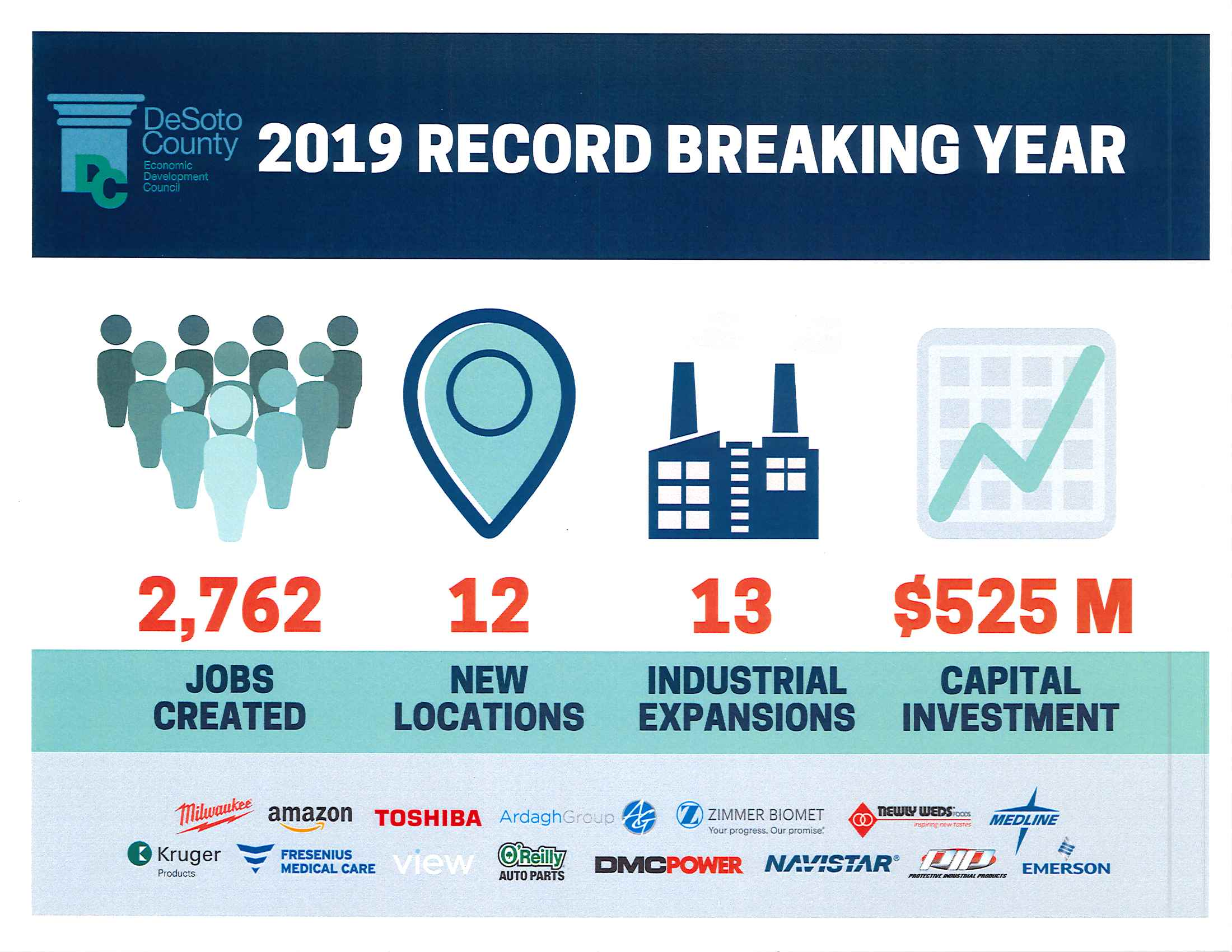 Economic Development 2019 report